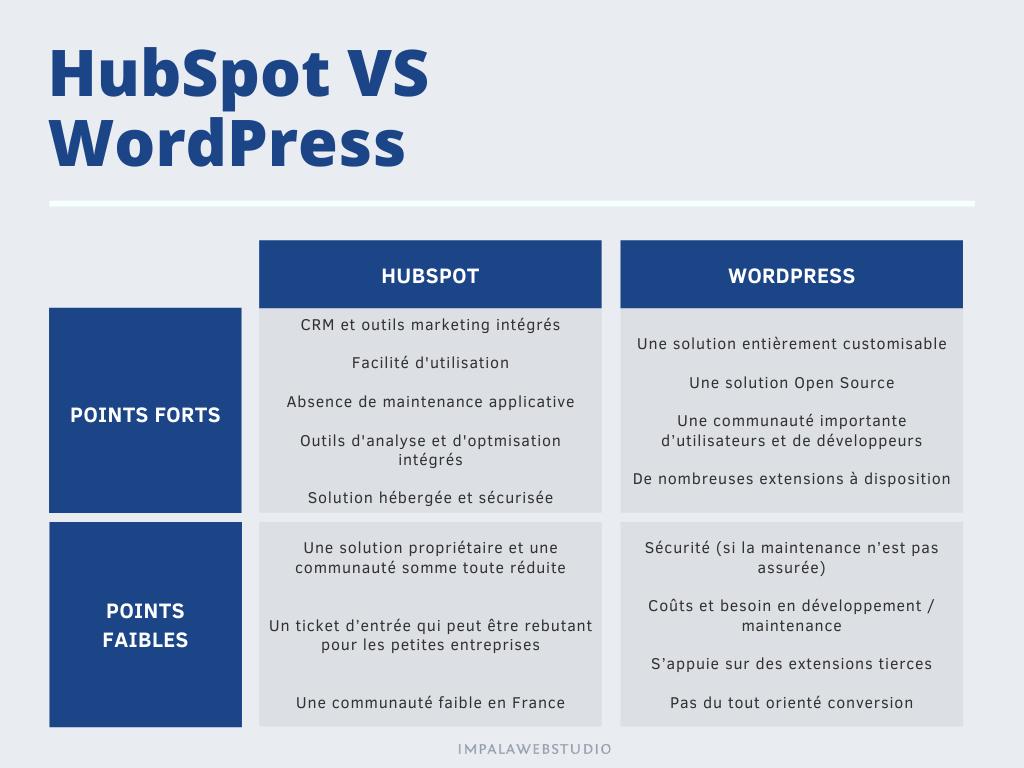 HubSpot VS WordPress - Tableau comparatif