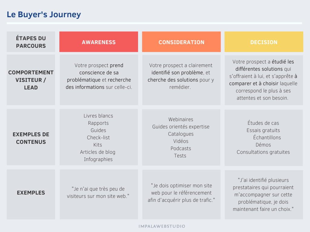 Mapping content - Buyer Journey - Impala Webstudio