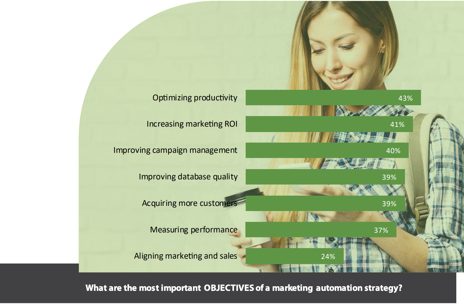 raisons d'adopter marketing automation