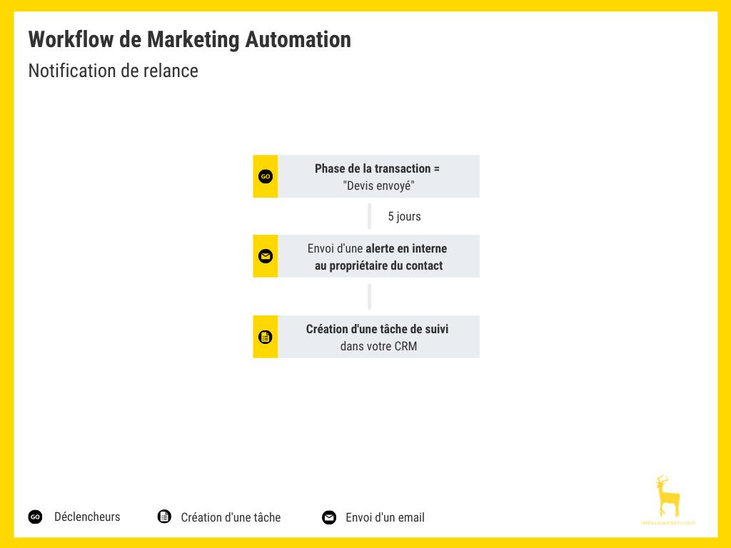 workflow-notification-relance