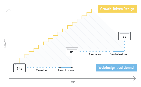 projet-growth-driven-design.png