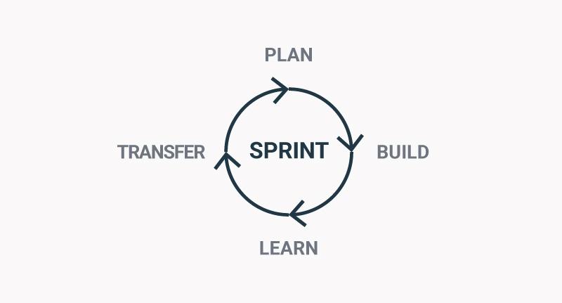 Les cycles d'amélioration continue en Growth-Driven Design