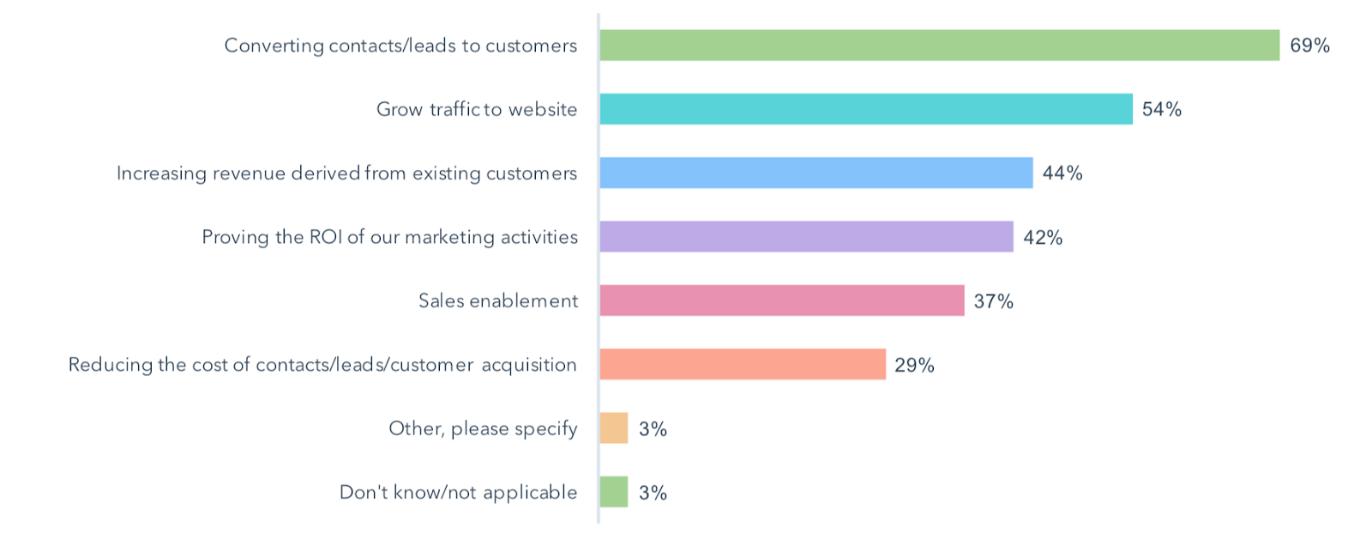 Chiffres Inbound Marketing : les objectifs de l' Inbound Marketing