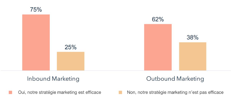 Chiffres Inbound Marketing : sondage efficacité de l' Inbound Marketing