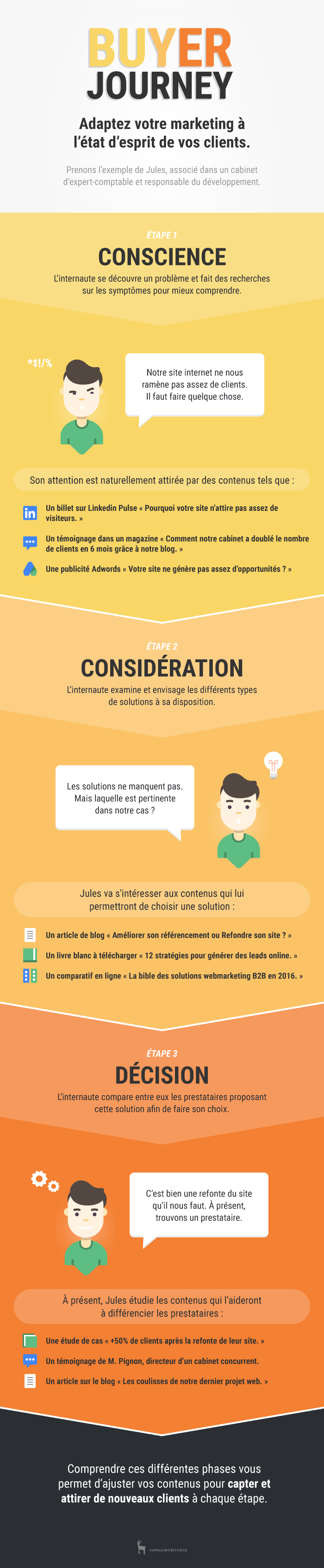 IWS_infographie-buyer-journey_01.png