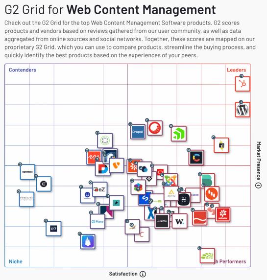 Hubspot vs WordPress - G2 Grid for web content management