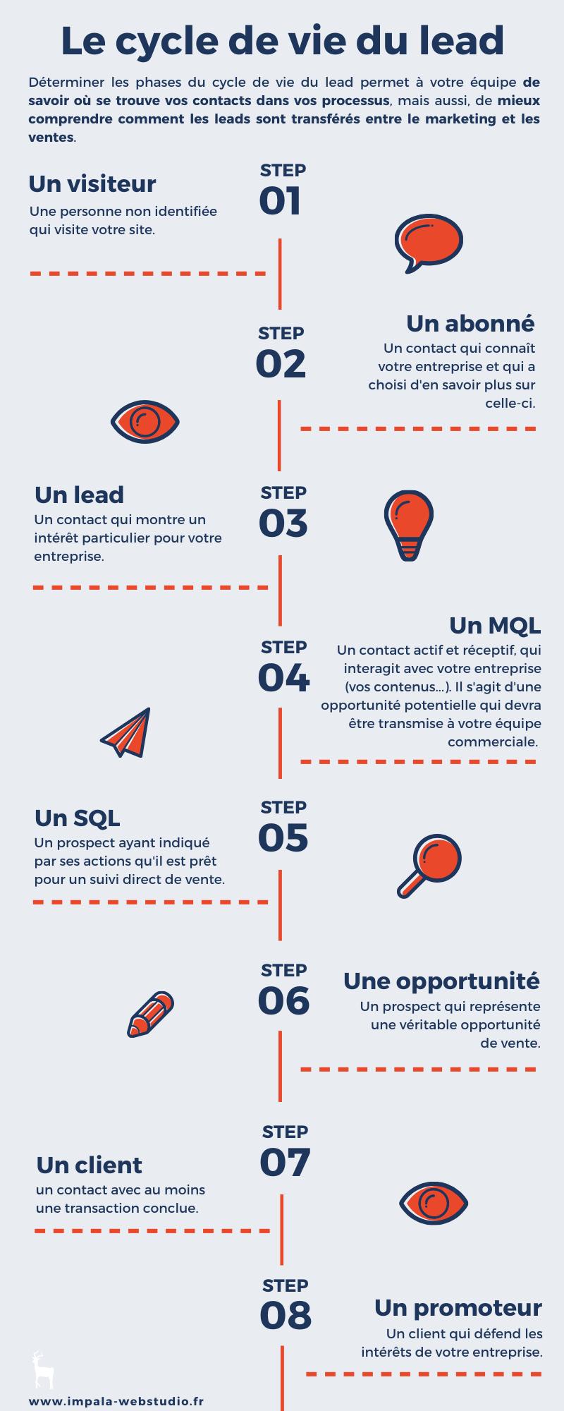 Infographie - Cycle de vie du lead - Impala Webstudio