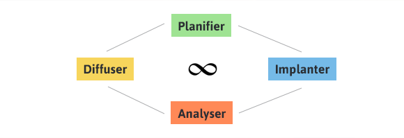 planifier-implanter-analyser-diffuser.png