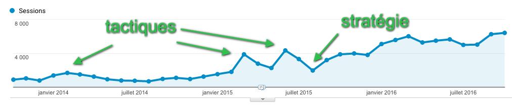 Statistiques du blog impala.png